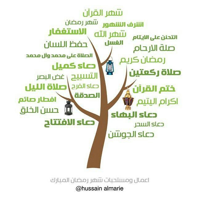 Pin By الوداع الأخير On شهر رمضان المبارك Letters Symbols Slc