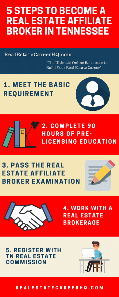 Looking For A Real Estate Career In Tennessee Check Out This Guide Real Estate Exam Real Estate License Real Estate Career