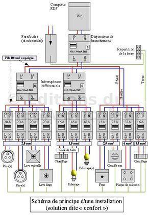 Un site pratique sur lu0027électricité - Autoconstruction - Construire - plan pour construire sa maison