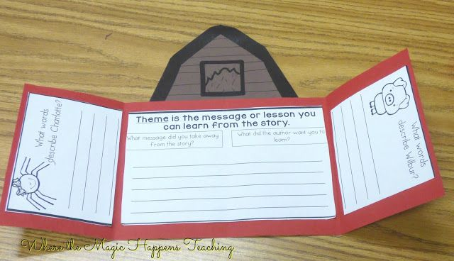 Seven Great Activities For Charlotte S Web First Grade