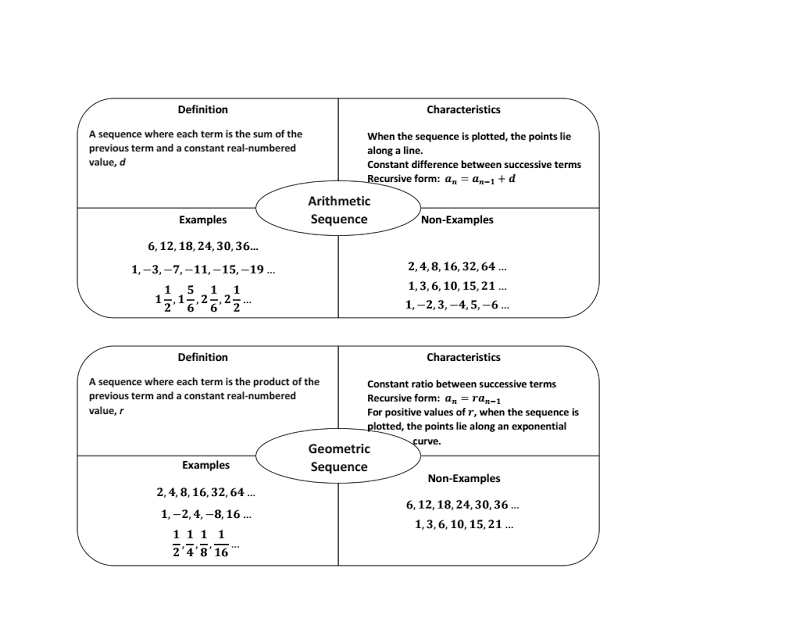 This Example Demonstrates How The Frayer Model Can Be Used To Help