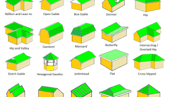 Hip Roof Vs Gable Roof Pros Amp Cons Of Each Zu Hause