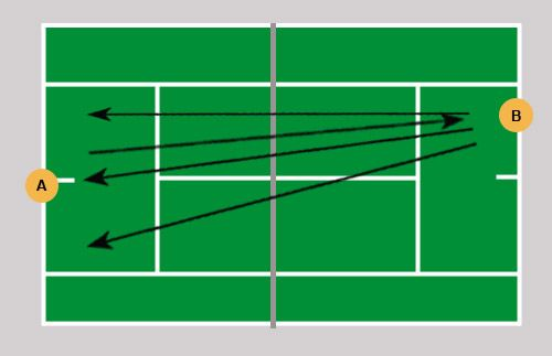 Cardio Tennis Drills For Beginners And Advanced Tennis Players