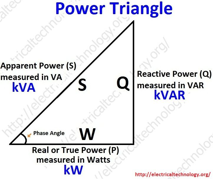 Active, Reactive, Apparent and Complex Power Real Power words - electrical pie chart