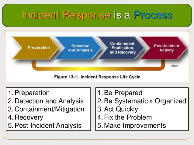 Incident Response Process  Google Search  Security
