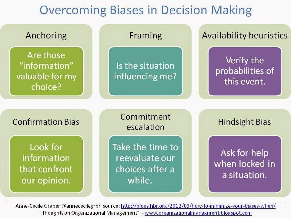 Biases Decision Making Organizational Management Decision Making