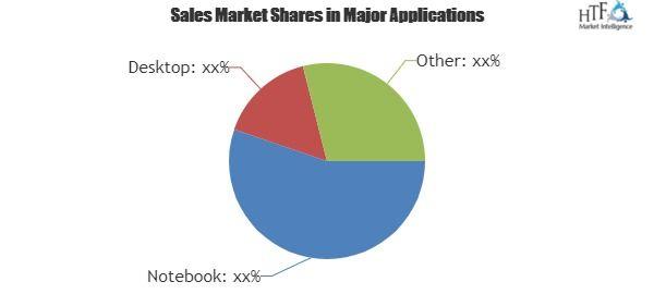 Wireless Keyboards Global Market  Swot Analysis Demand