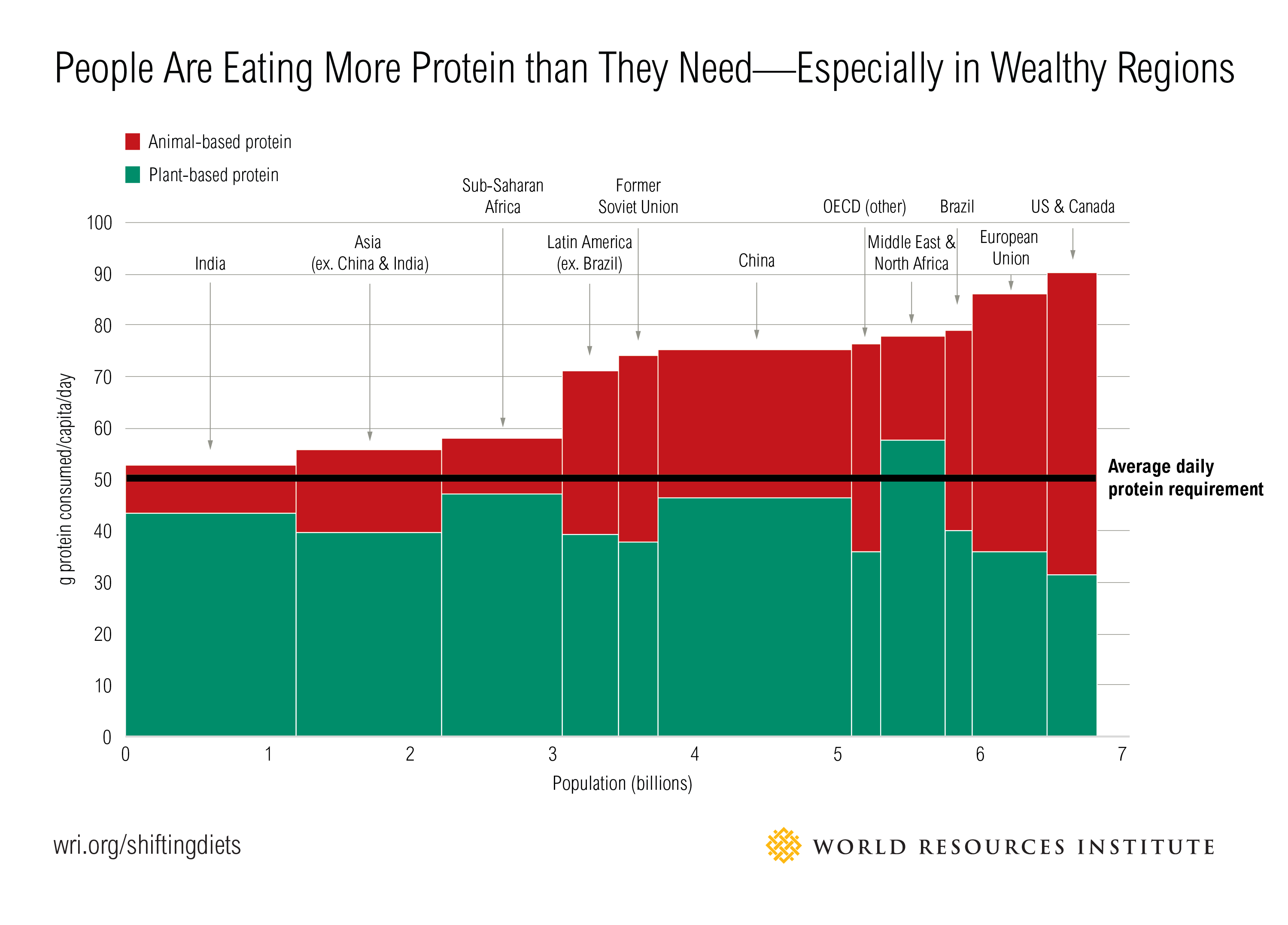 Most People Are Eating More Protein Than They Need