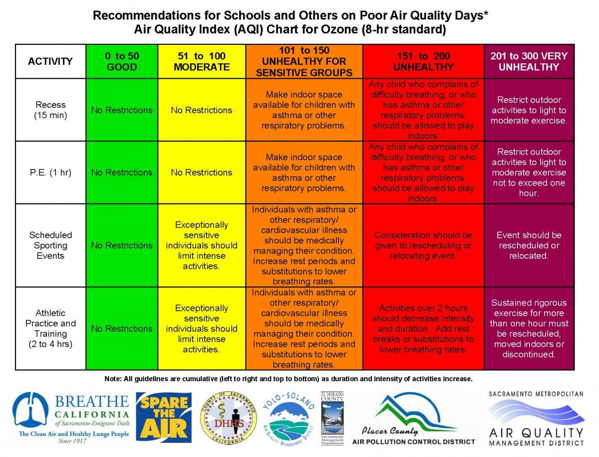 How to Read Air Quality Index (AQI) And Determine If It's