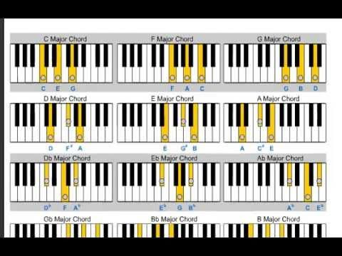 Major Chord Learn Piano For Beginners Httpblog