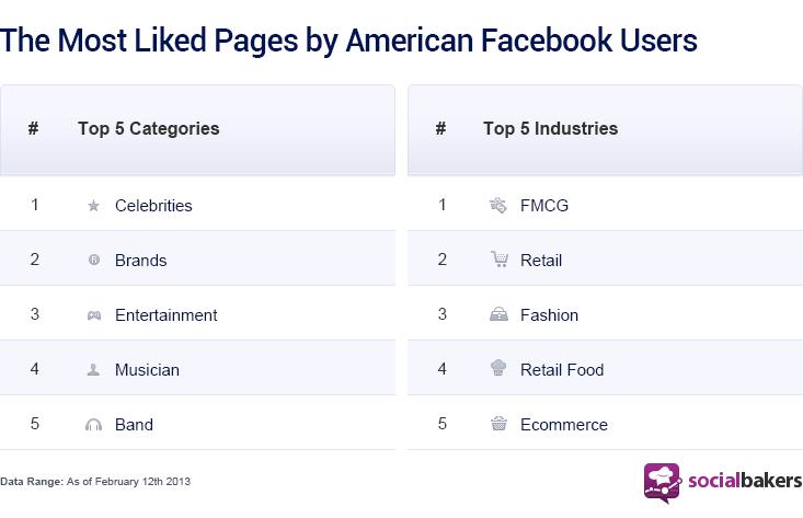 Cutting Through the Crowds on Facebook News Feeds | Social Media Statistics & Metrics | Socialbakers