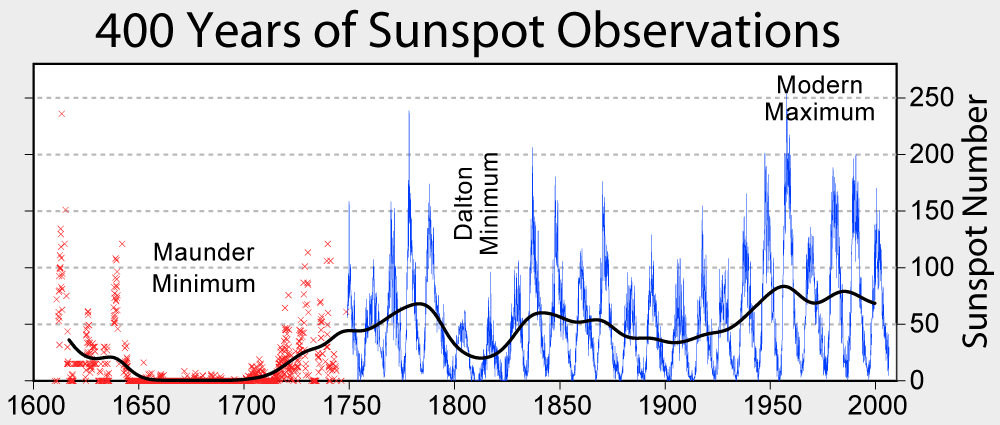 The Atlantic Current If Slowing Down Global Cooling Solar