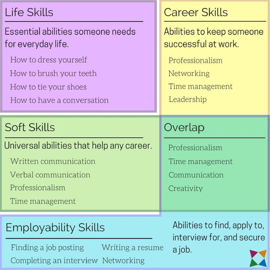 Life Skills Vs Soft Skills Vs Career Skills Vs Employability Skills What Are The Differences Soft Skills Training Employability Skills Life Skills