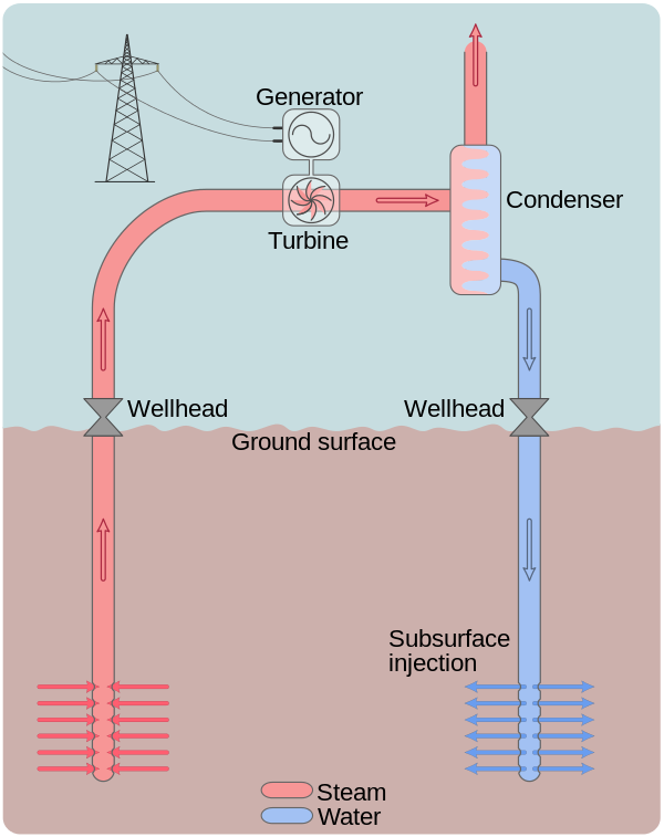 geothermal electricity wikipedia, the free encyclopedia Commercial Geothermal Diagram geothermal electricity wikipedia, the free encyclopedia