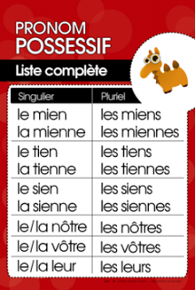 Les Pronoms Possessifs Teaching French French Flashcards French Language Lessons