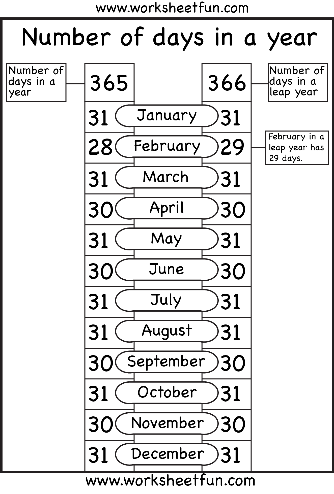 Months of the year - Number of days in a year | Printable Worksheets ...