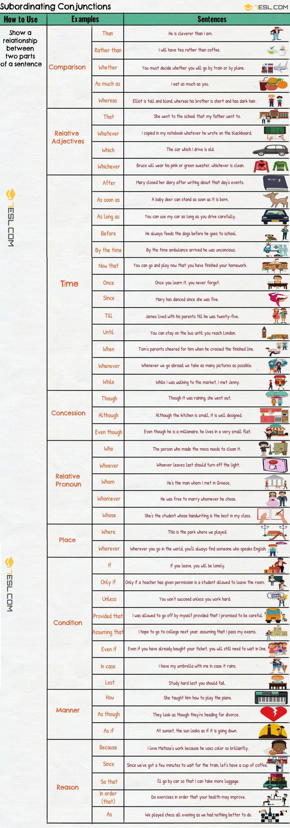 Subordinating Conjunctions Useful List Amp Examples