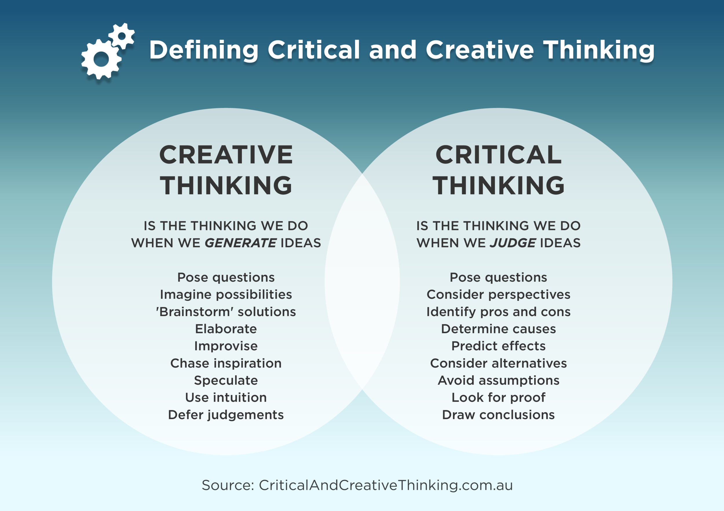 What Is The Difference Between Creative Thinking And