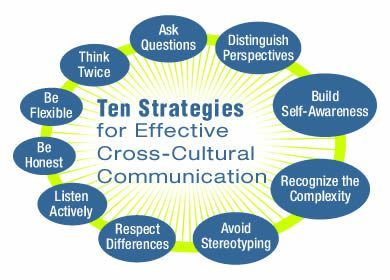 Ten Strategies for Effective CrossCultural Communication  Doula Resources  Intercultural