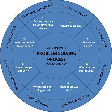 Der Problemlosungsprozess Plp Einfach Erklart Der Einfach Erklart Management Plp Prob Problem Solving Strategies Problem Solving Project Management