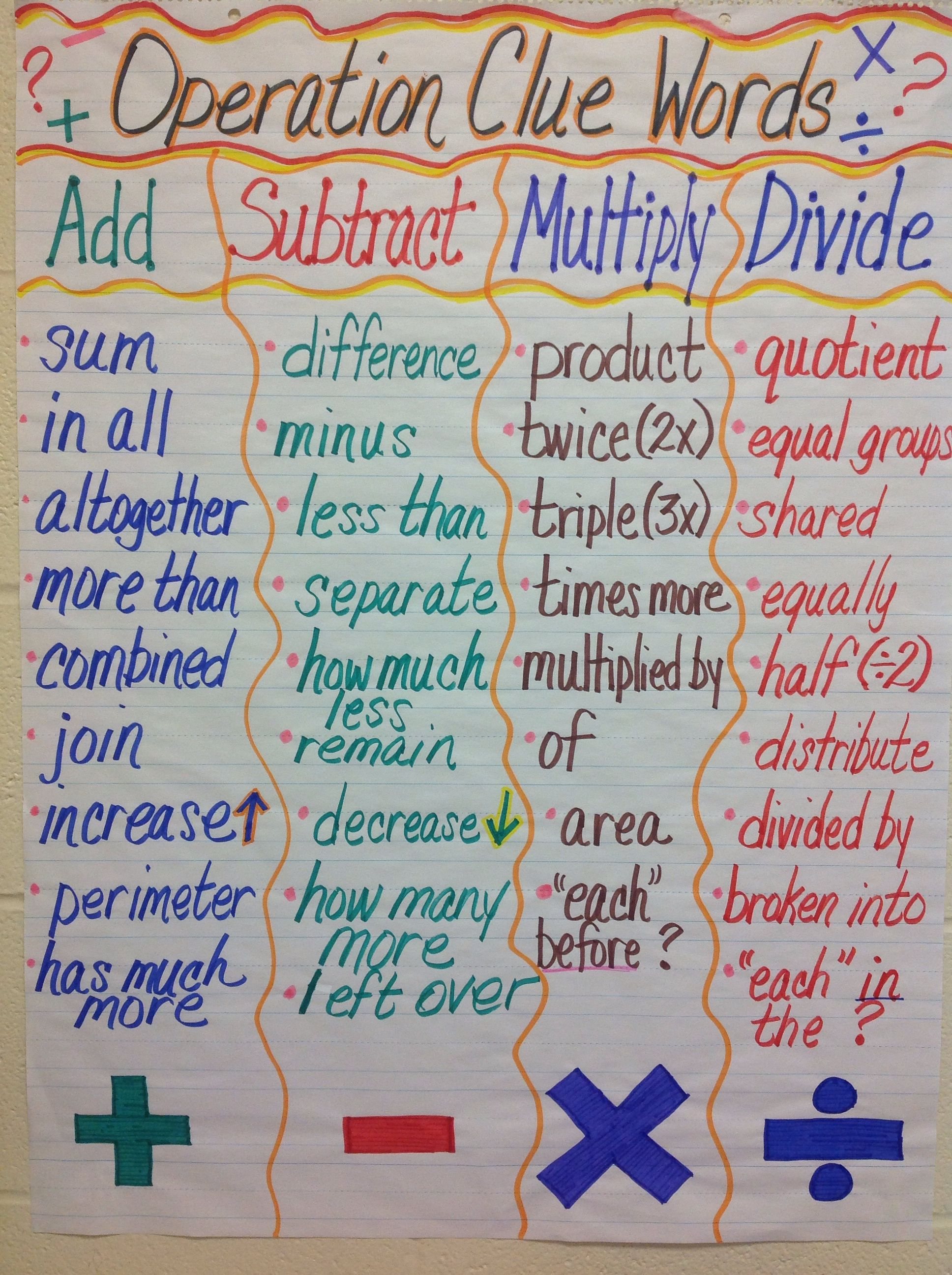Code Words For Word Problems Using An Anchor Chart This