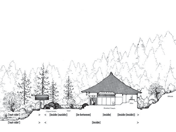 Figure 7. Shōden-ji garden section view, from Bring and