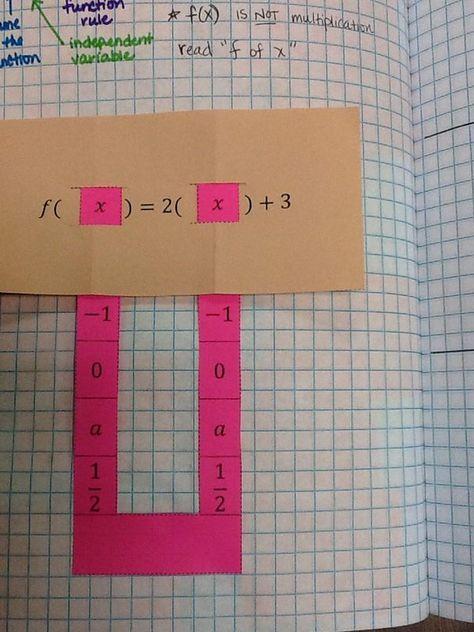 Restructuring Algebra: Function Notation Slider | Middle school math ...