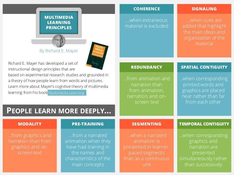 Multimedia Learning Design Principles Learning Design Instructional Design Workplace Learning