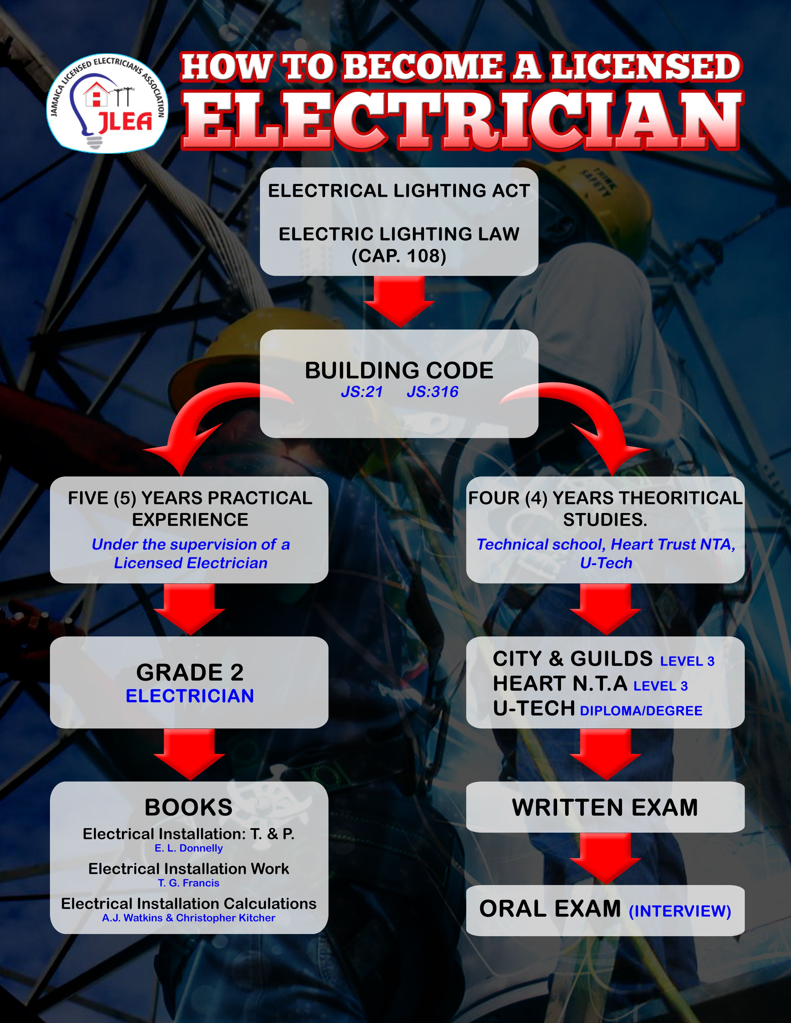 How to a licensed electrician electrician