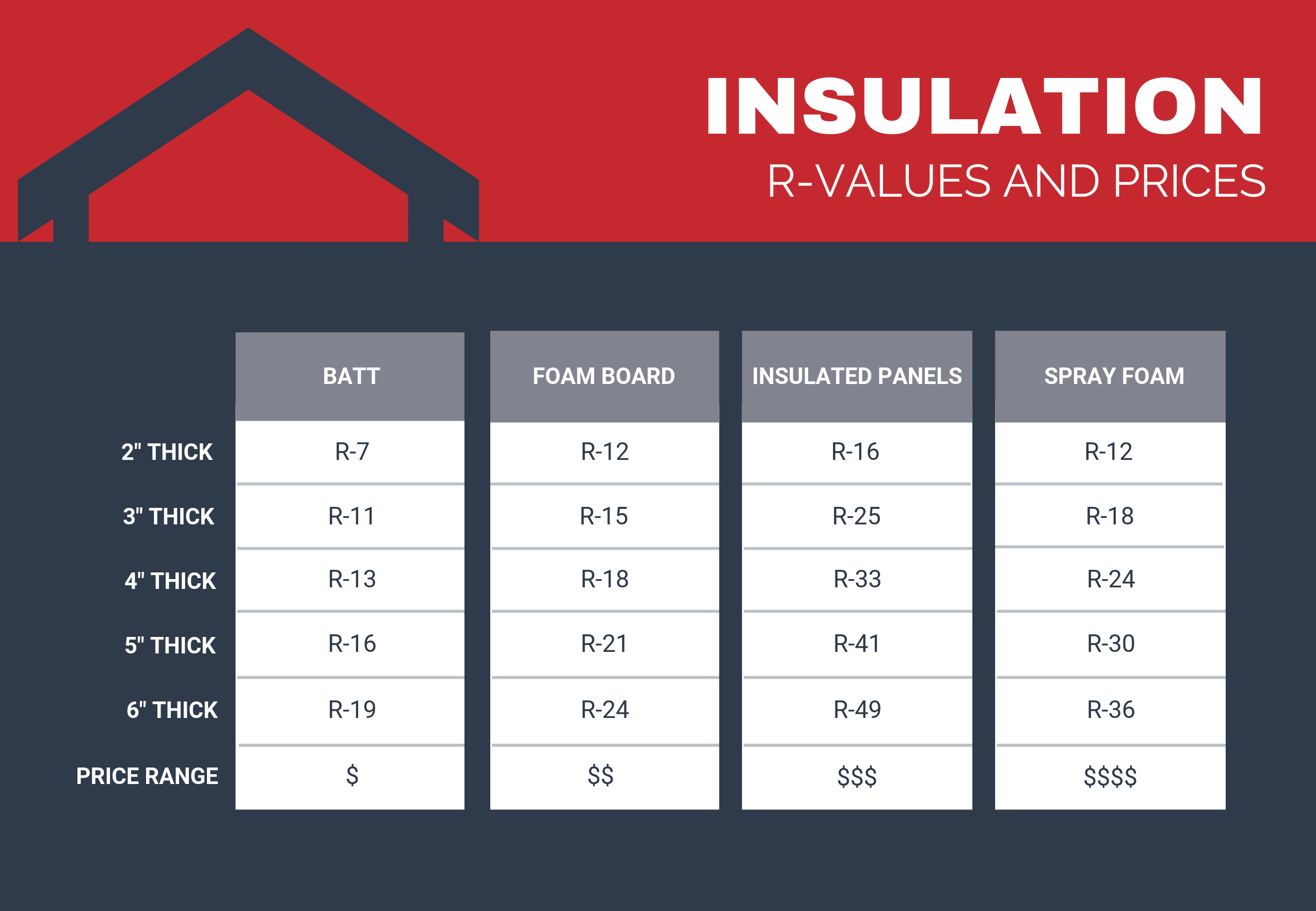 Metal Building Insulation Options And Prices Metal Building Insulation Building Insulation Metal Buildings