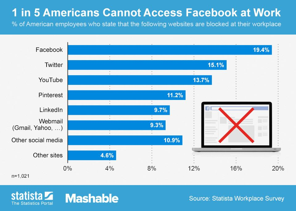 Why Banning Facebook In Your Workplace Is a Stupid Move | Other ...