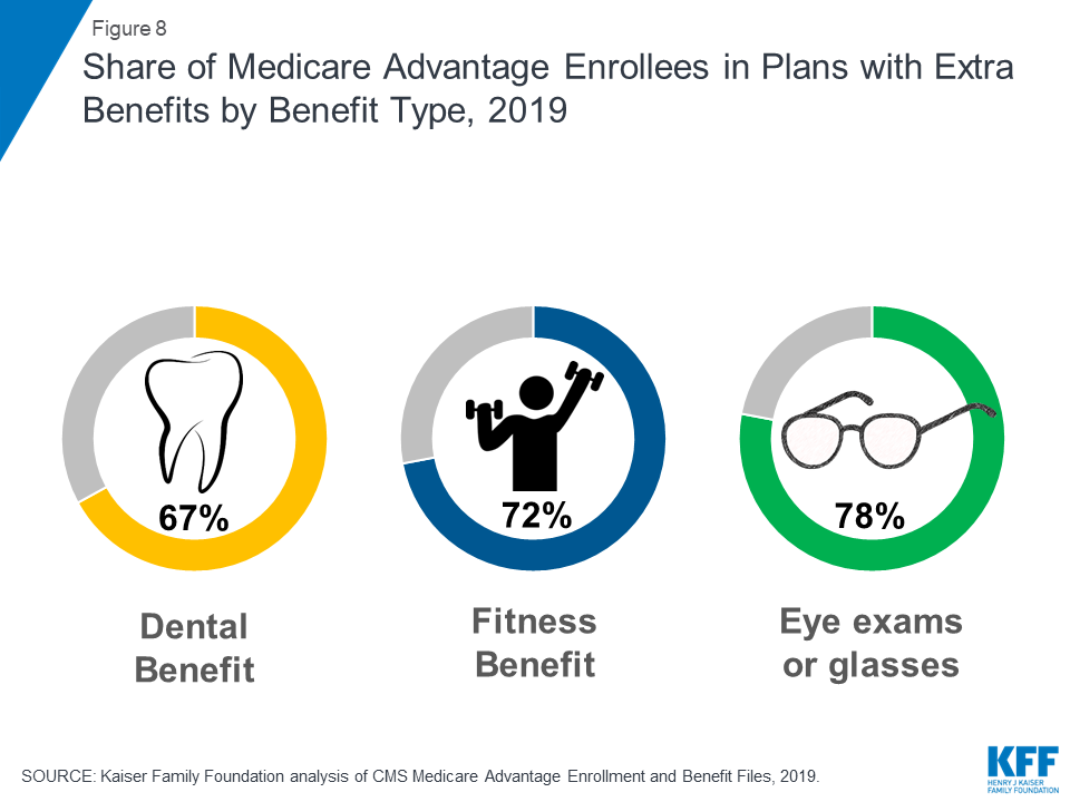 A Dozen Facts About Medicare Advantage in 2019 The Henry