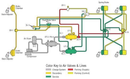 typical 6 wheel brake system air brake system air. Black Bedroom Furniture Sets. Home Design Ideas