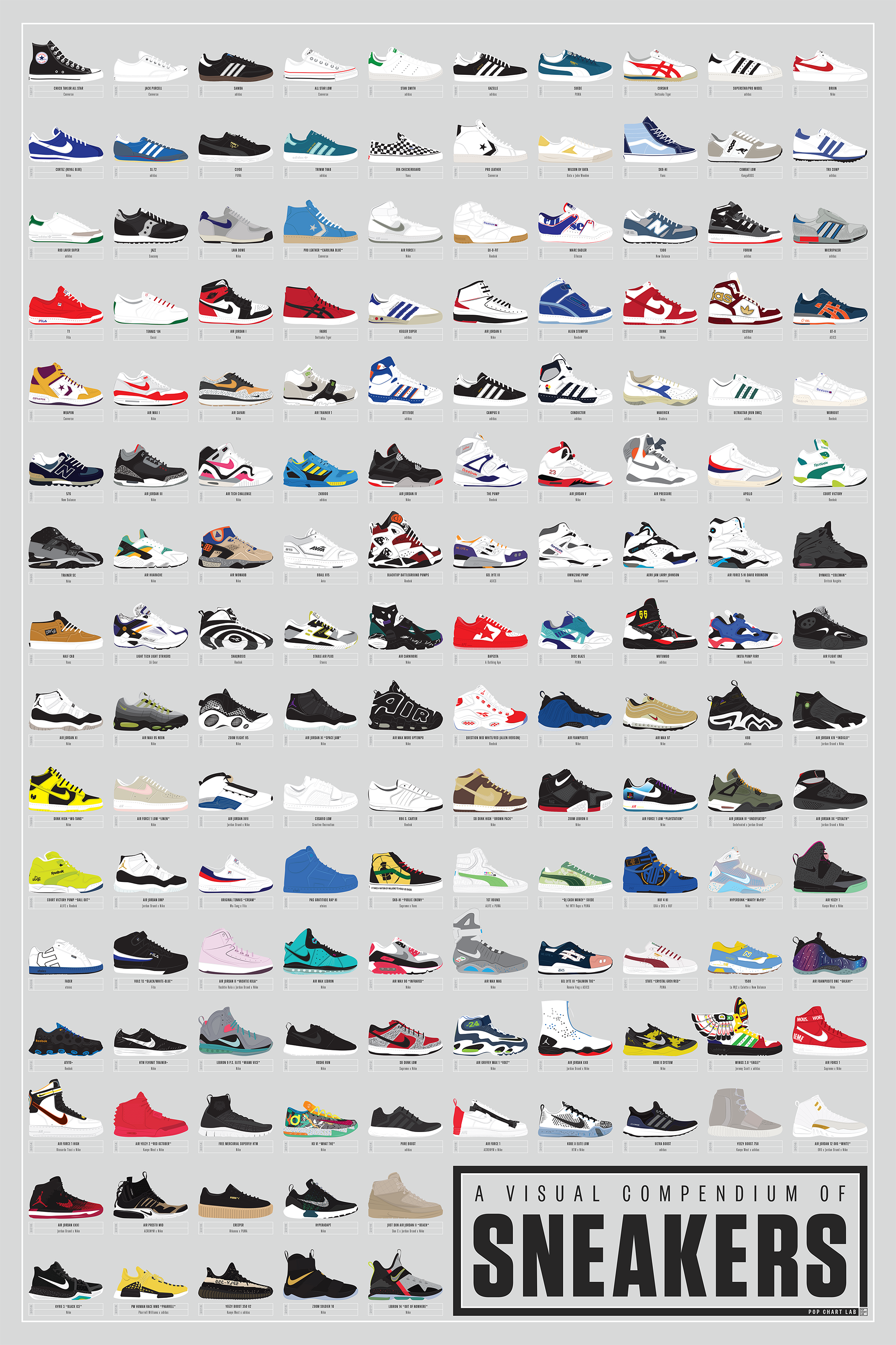 A Visual Compendium of Sneakers #sneakers
