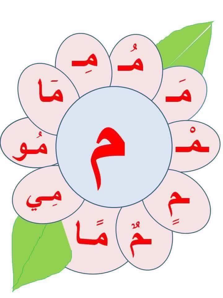 arabic arabic alphabet arabe langue arabe apprendre l 39 arabe. Black Bedroom Furniture Sets. Home Design Ideas