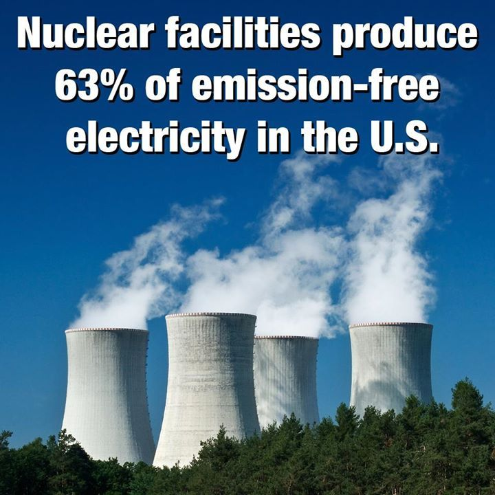Nuclear Facilites Produce 63 Emission Free Electricity In The U S Nuclear Nuclear Energy Nuclear Reactor