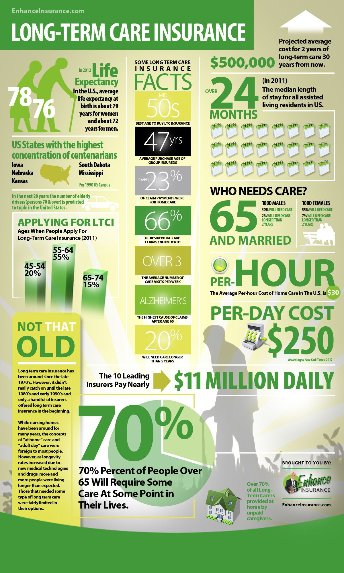 Long Term Care Insurance Facts And Interesting Statistics Infographic Long Term Care Insurance Life Insurance Facts Insurance Sales