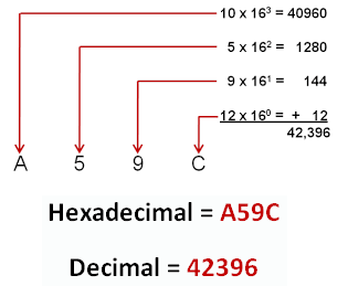Hexadecimal To Decimal Binary Octal Converter Decimals Decimal Word Problems Fraction Word Problems