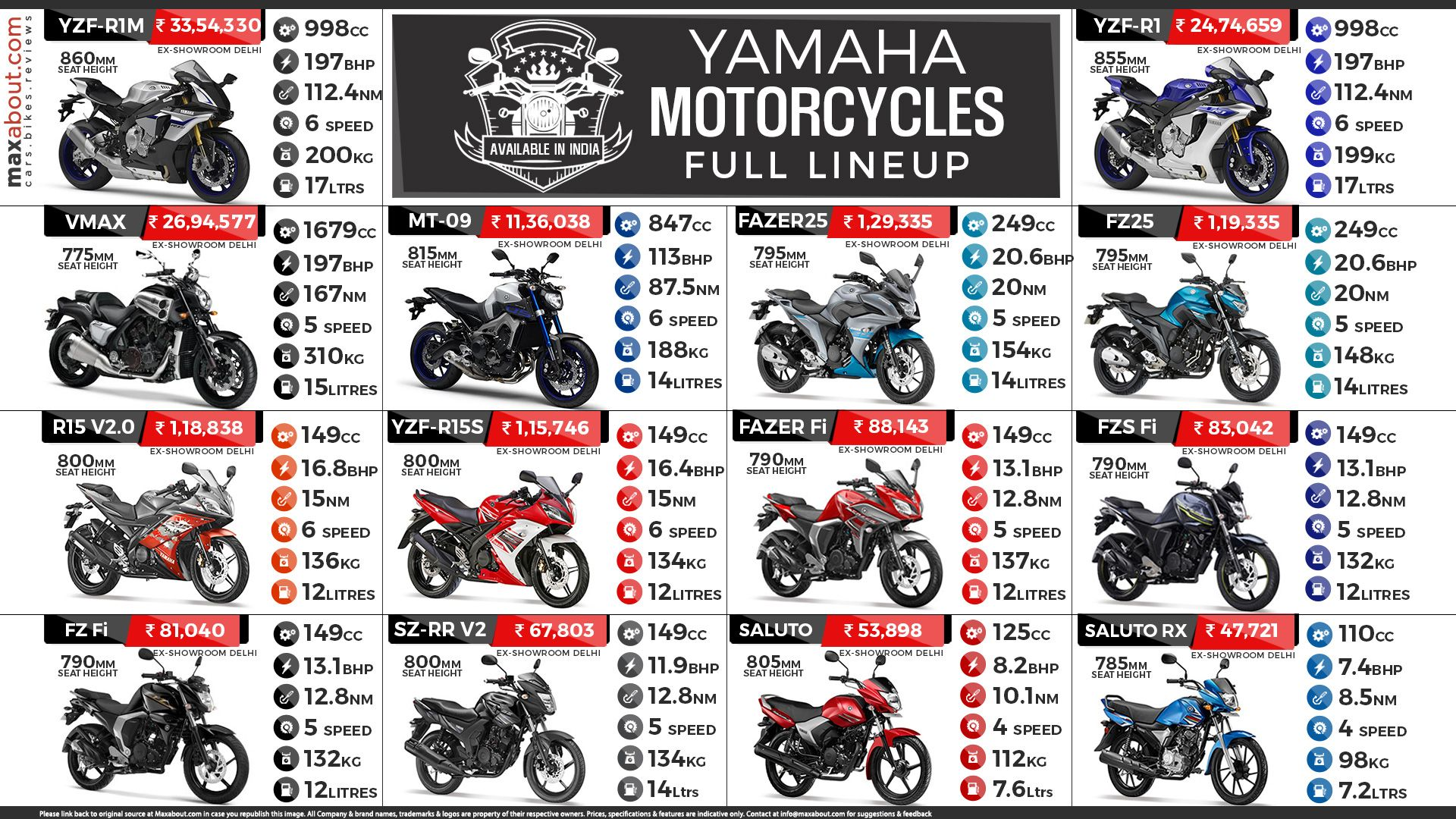 Yamaha Motor India Currently Retails 14 Motorcycles In The Country