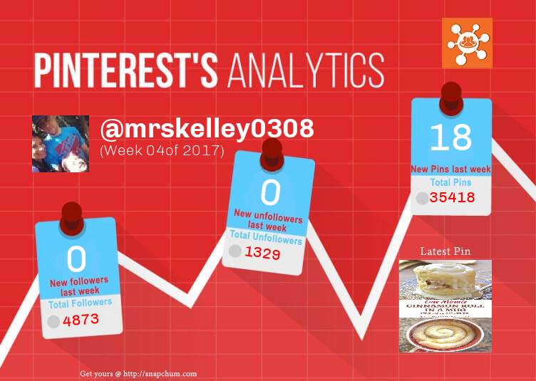This Pinterest weekly report for mrskelley0308 was generated by #Snapchum. Snapchum helps you find recent Pinterest followers, unfollowers and schedule Pins. Find out who doesnot follow you back and unfollow them.