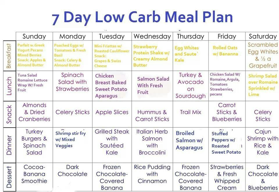 7 day low carb meal plan Low carb menu planning, Low