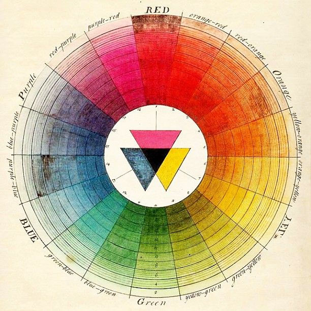 100 Diagrams That Changed The World Color Wheel Color Theory Color Psychology