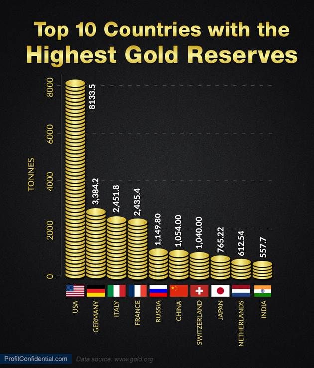 March Profit Confidential John Whitefoot BA Top - 10 countries with the largest gold reserves