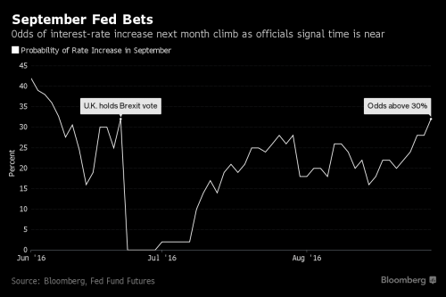 With Janet Yellen Just Hours Away, Directionless Markets Wait For A Signal - http://www.therussophile.org/with-janet-yellen-just-hours-away-directionless-markets-wait-for-a-signal.html/