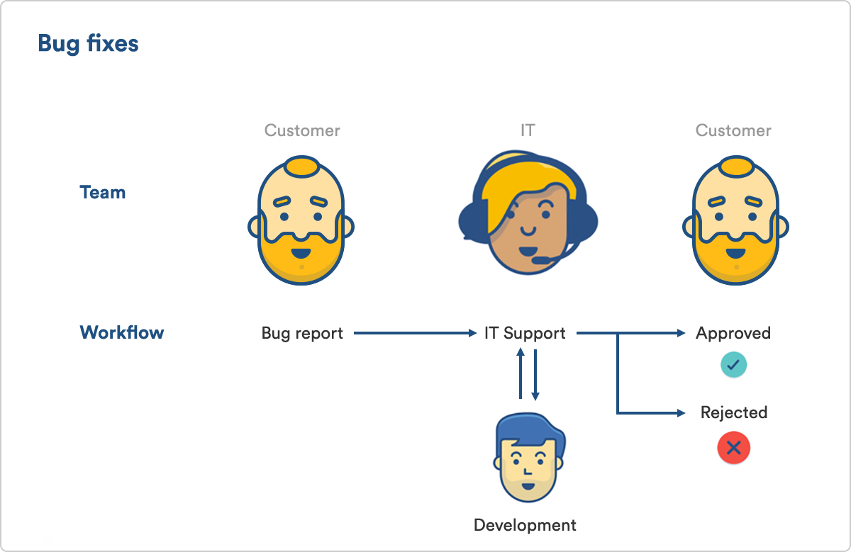 Three Ways To Use Jira Service Desk S New Approvals Like A Pro Work Life By Atlassian Third Way Service Desk
