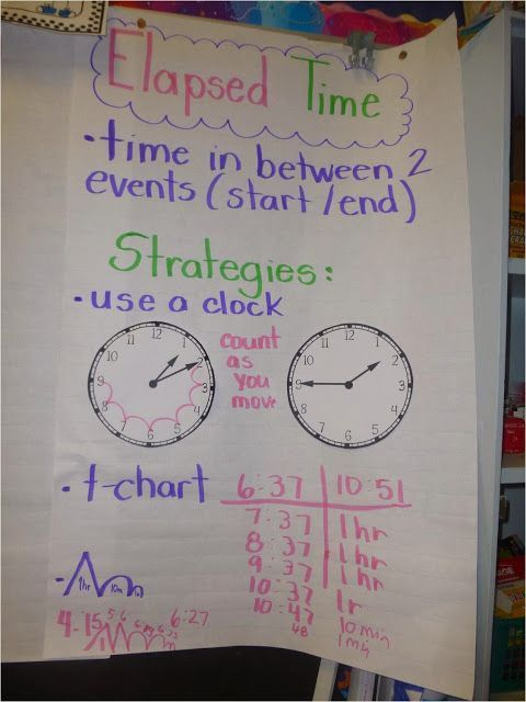 Math anchor charts elapsed time chart also tried it tuesday inquiry and strategy rh pinterest