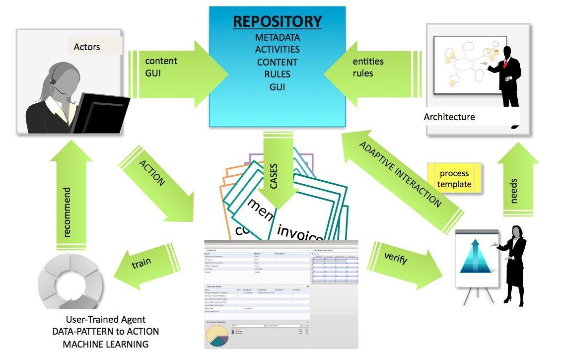 Communication process model business communication process model communication process model business communication process model ccuart Image collections