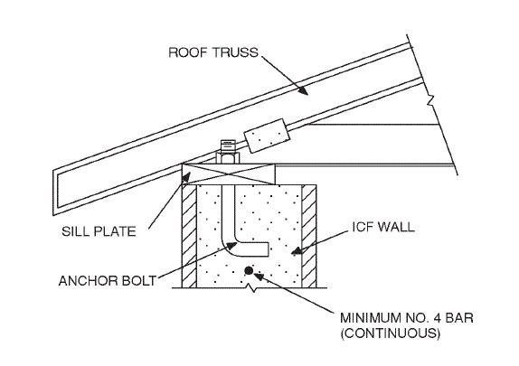 Image Result For Roof To Column Detail Drawing Concrete Column Roof Trusses Icf Walls