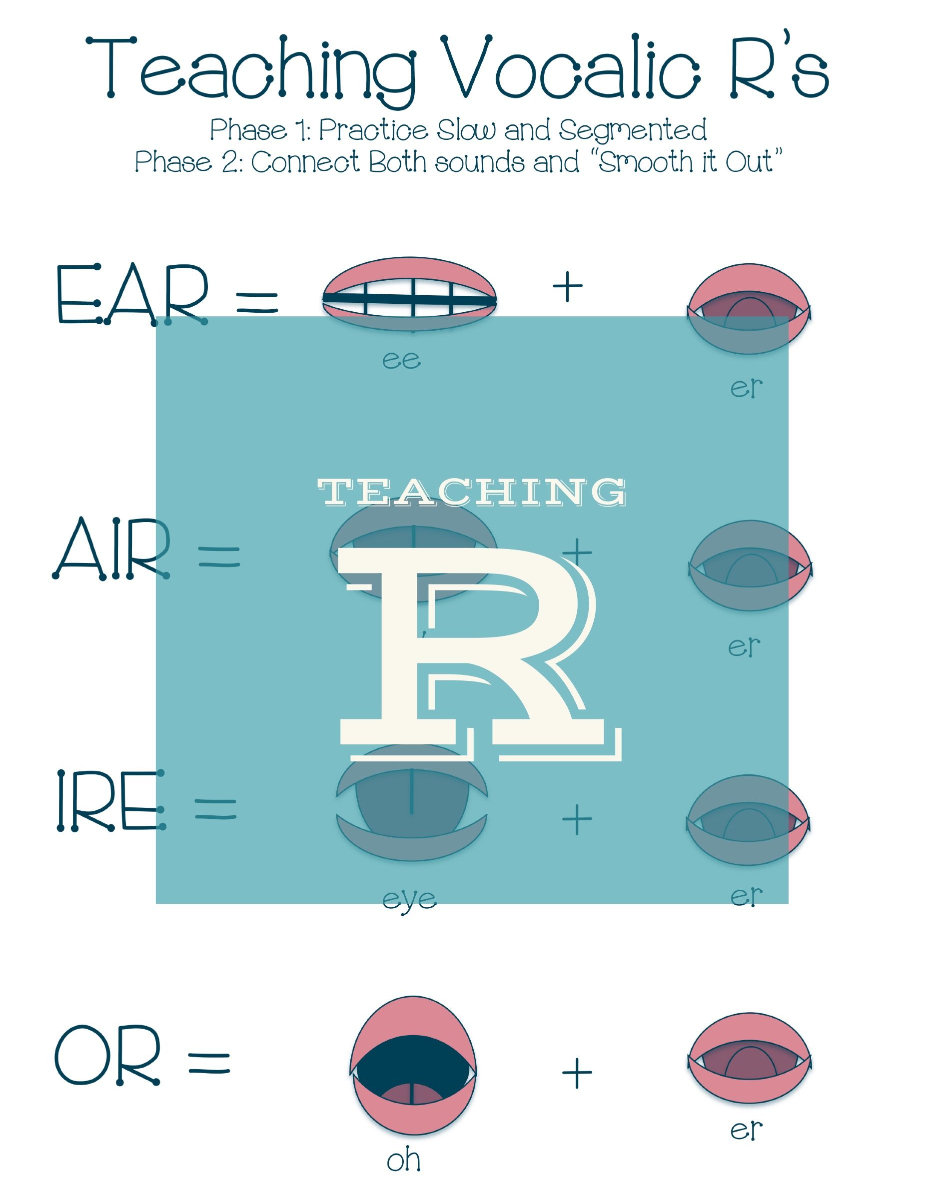 Check Out This Helpful Blog Post On How To Teach The R Sound Teaching Retroflex R Vocalic R R
