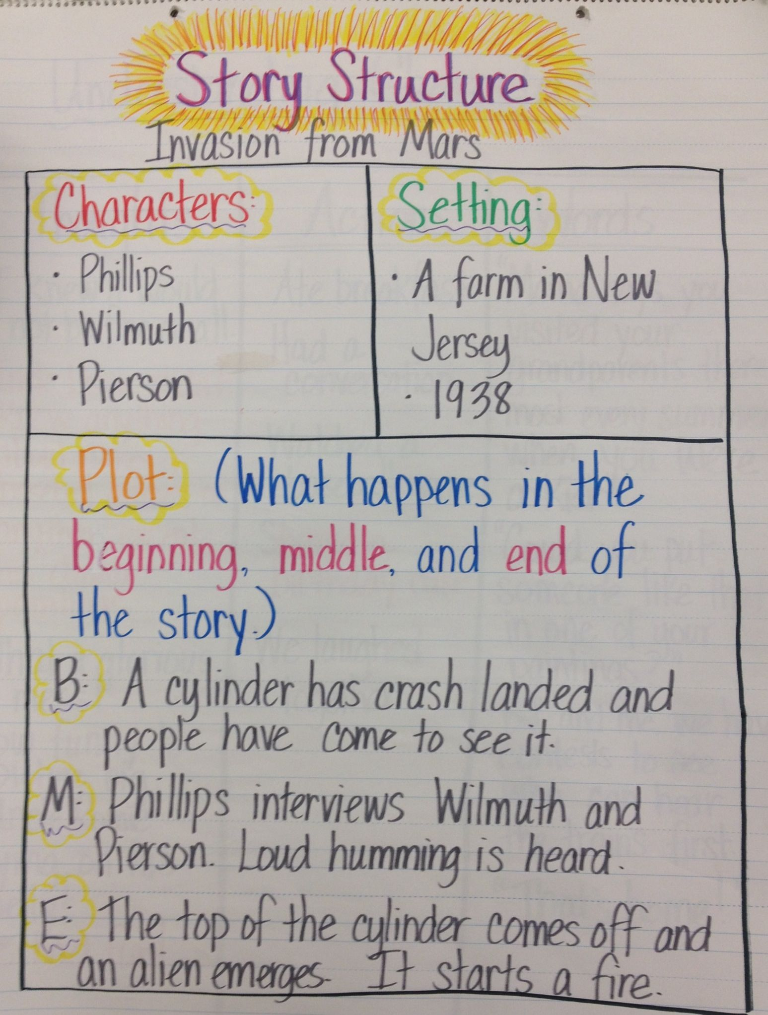 Pin by Deb Walsh on Teaching - anchor charts/posters Reading   Story  structure anchor chart [ 2045 x 1547 Pixel ]